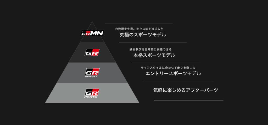 トヨタGRのピラミッド