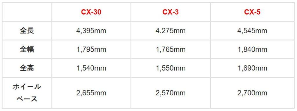 cx30とcx3とcx5のサイズの違い